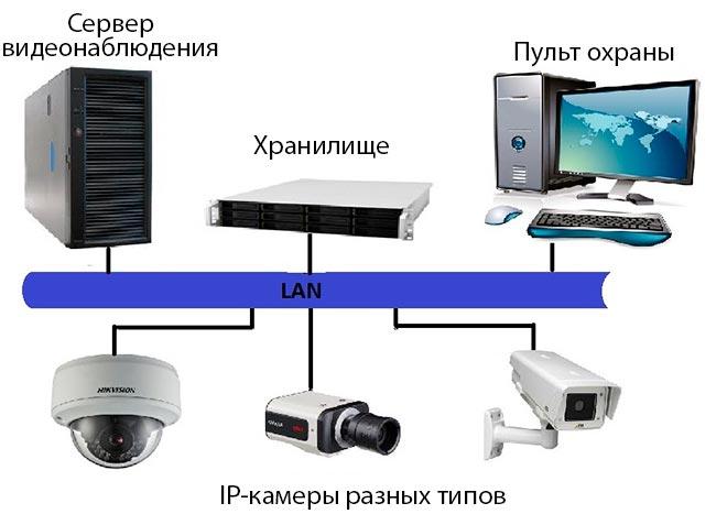 схема видеонаблюдения