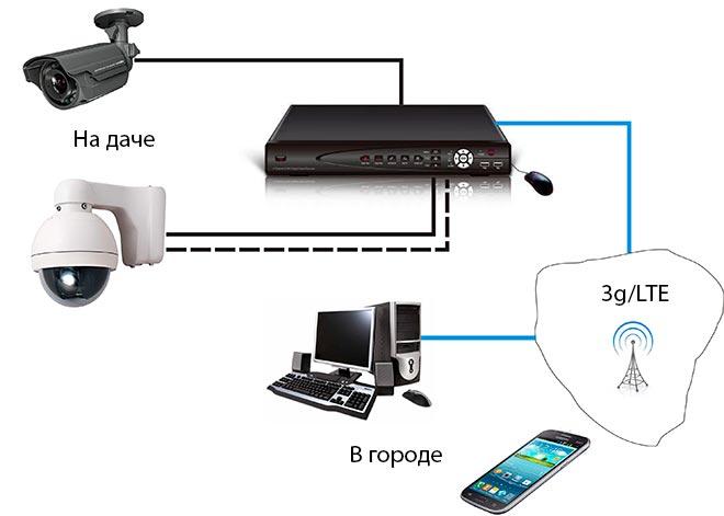 как подключить камеру на даче к интернету