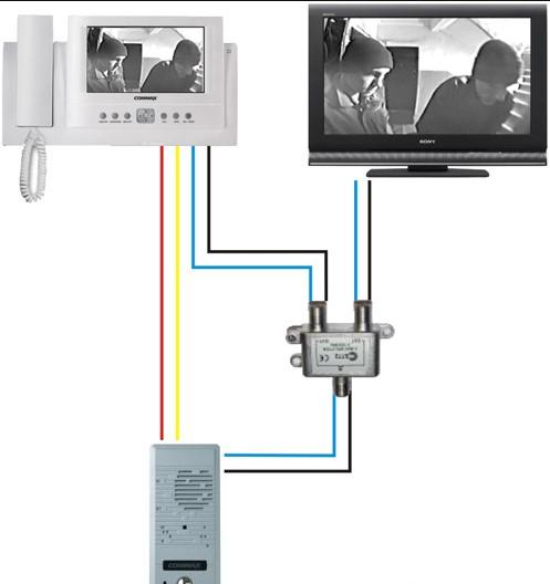 телевизор к видеодомофону