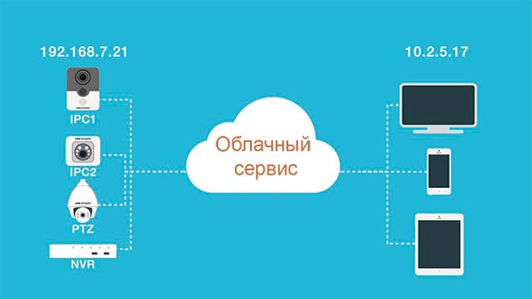 схема облака